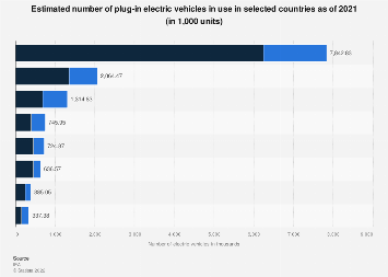 Number of electric vehicles in use by country 2017