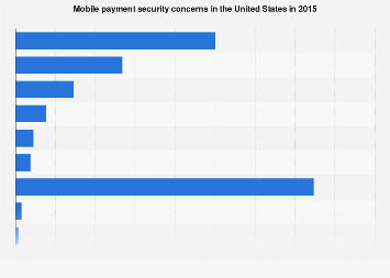Mobile payment security concerns of U.S. consumers 2015