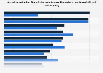 Automobilhersteller in China nach Anzahl der verkauften Autos 2016