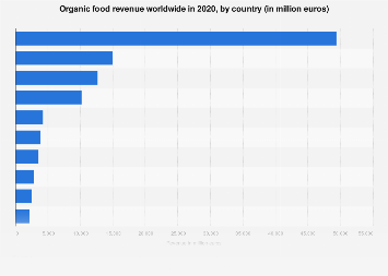 Organic food market: leading countries 2016, based on sales