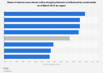 Online users influenced by reading social media 2018, by region