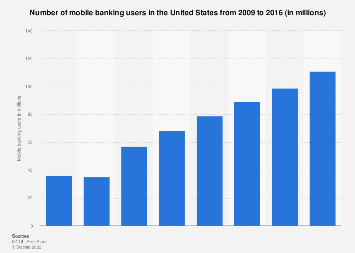 Number of mobile banking users in the United States 2009-2016