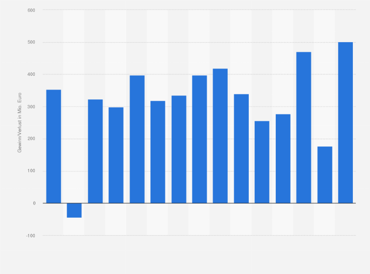 Helaba - Gewinn bzw. Verlust bis 2017 | Statistik