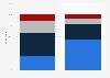 Print vs. digital magazine readership in North America in 2018
