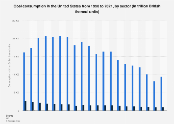 Coal energy primary consumption in the United States by sector 1990-2018