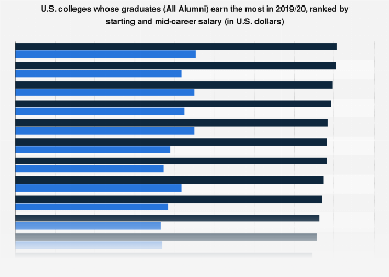 Top U.S. colleges by starting and mid-career pay of graduates (All Alumni) in 2018/19