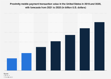 U.S. proximity mobile payment transaction value 2015-2021