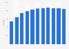 Anzahl der McCafés in Deutschland bis 2018