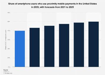Share of U.S. smartphone users accessing proximity mobile payments 2018-2022