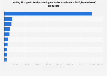 Leading 10 global organic food producing countries 2016, by number of producers