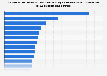 Expanse of new residential construction in Chinese cities 2017