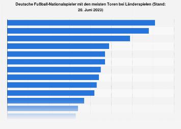 Deutsche Fußball-Nationalmannschaft - Spieler mit den meisten Toren bis 2017