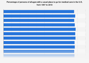 Percentage of U.S. persons with a usual place to go to for medical care 1997-2016