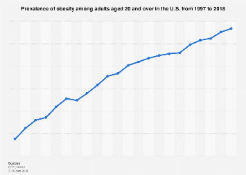 Obesity prevalence among U.S. adults aged 20 and over 1997-2017