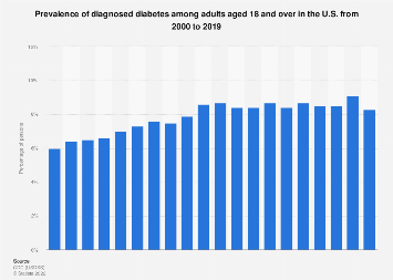 Prevalence of diagnosed diabetes among adults in the U.S. 1997-2017