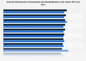 Gesundheit - Anteil der Nichtraucher in Deutschland nach Bundesländern 2014