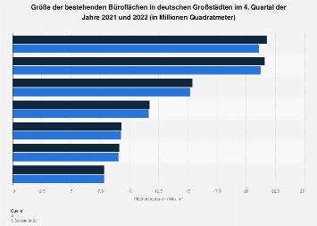 Büroflächen - Bestand nach Großstädten in Deutschland 2016/2017