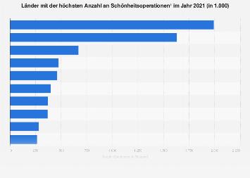Länder mit der höchsten Anzahl an Schönheitsoperationen 2017
