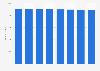 Apotheken - Anzahl in Frankreich 2001-2011