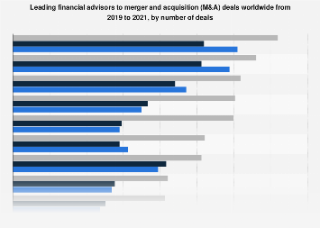 Number of M&A deals made by ten leading investment banks worldwide 2018
