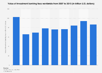 investment banking statistics facts statista