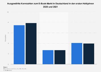 Kennzahlen zum E-Book-Markt in Deutschland 2017