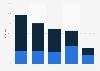 Umfrage zur Parallelnutzung von TV und Internet 2013 (nach Gerätetyp)