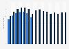 Umsatz der Vodafone Group weltweit bis 2015/2016