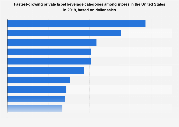 U.S. fastest-growing private label beverage categories based on dollar sales 2018