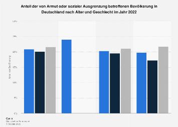 Von Armut oder sozialer Ausgrenzung betroffene Bevölkerung in Deutschland 2016