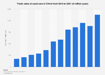 Trade value of used cars in China 2008-2018