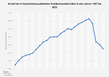 In Deutschland publizierte Publikumszeitschriften bis 2017