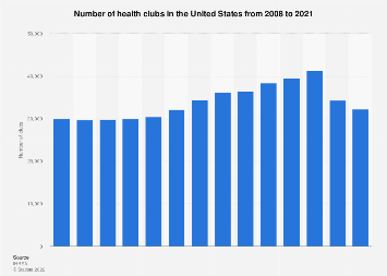 Number of U.S. health clubs & fitness centers 2000-2016