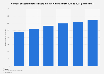 Latin America: number of social network users 2016-2021