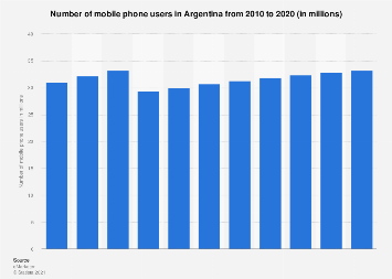 Argentina mobile phone users 2010-2020