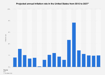 Projected annual inflation rate in the United States 2010-2022