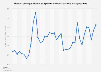 Unique global visitors to Spotify.com 2017