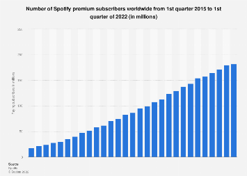 Number of paying Spotify subscribers worldwide 2010-2018