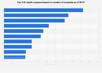 Top U.S. for-profit hospital operators based on number of hospitals 2017