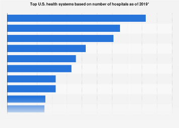 Top U.S. hospital operators based on number of hospitals 2017