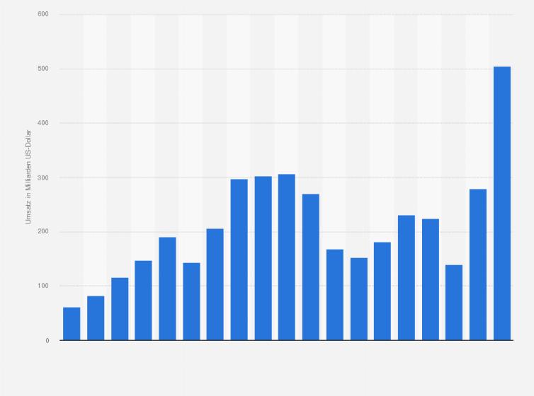 Gesamtumsatz des Rohstoffkonzerns Vitol bis 2018 | Statista
