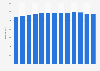 Anzahl der Restaurants von McDonald's Deutschland LLC bis 2018
