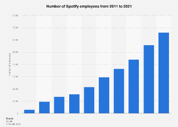 Number of Spotify employees 2011-2016