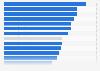 Anteil der Ausgaben für Online-Video-Ads in ausgewählten Ländern in Europa 2018