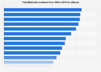 Total Medicaid enrollment 1966-2018