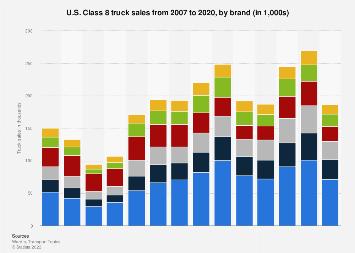 Class 8 truck manufacturers - sales 2007-2016