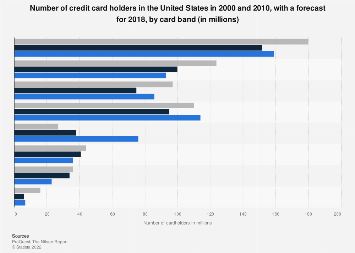 Number of credit card holders in the U.S. 2000-2017, by type of credit card