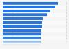 Umfrage zum monatlich benötigten Geld zum Leben 2012