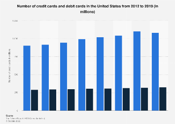 Number of credit cards in the U.S. 2000-2015, by type of credit card