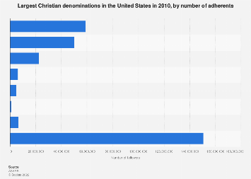Largest U.S. Christian denominations 2010, by number of adherents
